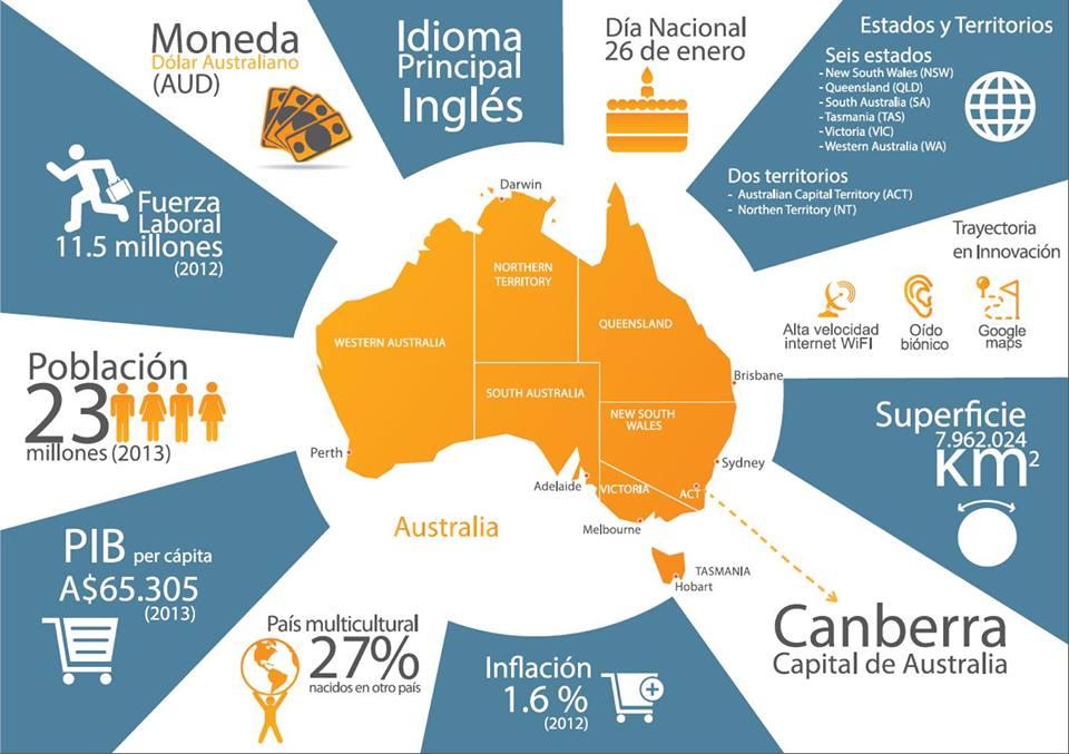 Work and Holiday > Australia | TODO LO QUE NECESITAS PARA EMPRENDER ...